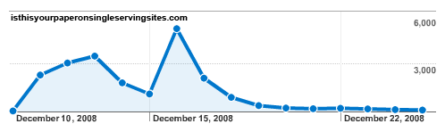 Traffic graph for isthisyourpaperonsingleservingsites.com