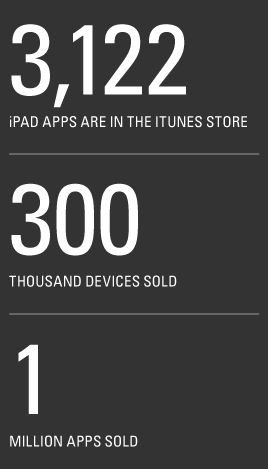 Display of numbers: 3,122 apps in the store, 300,000 devices sold, 1 million apps sold