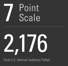 7 point scale, 2,176 audience polled