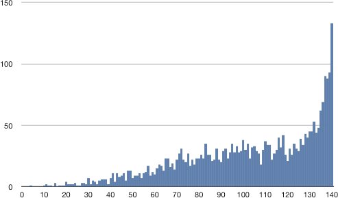 Graph of distribution of tweet length